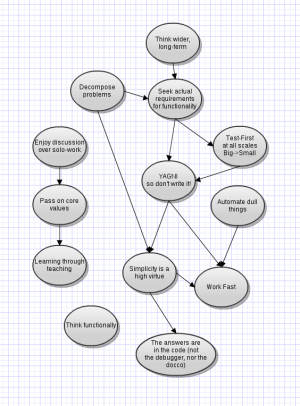 My Personal Practices Map